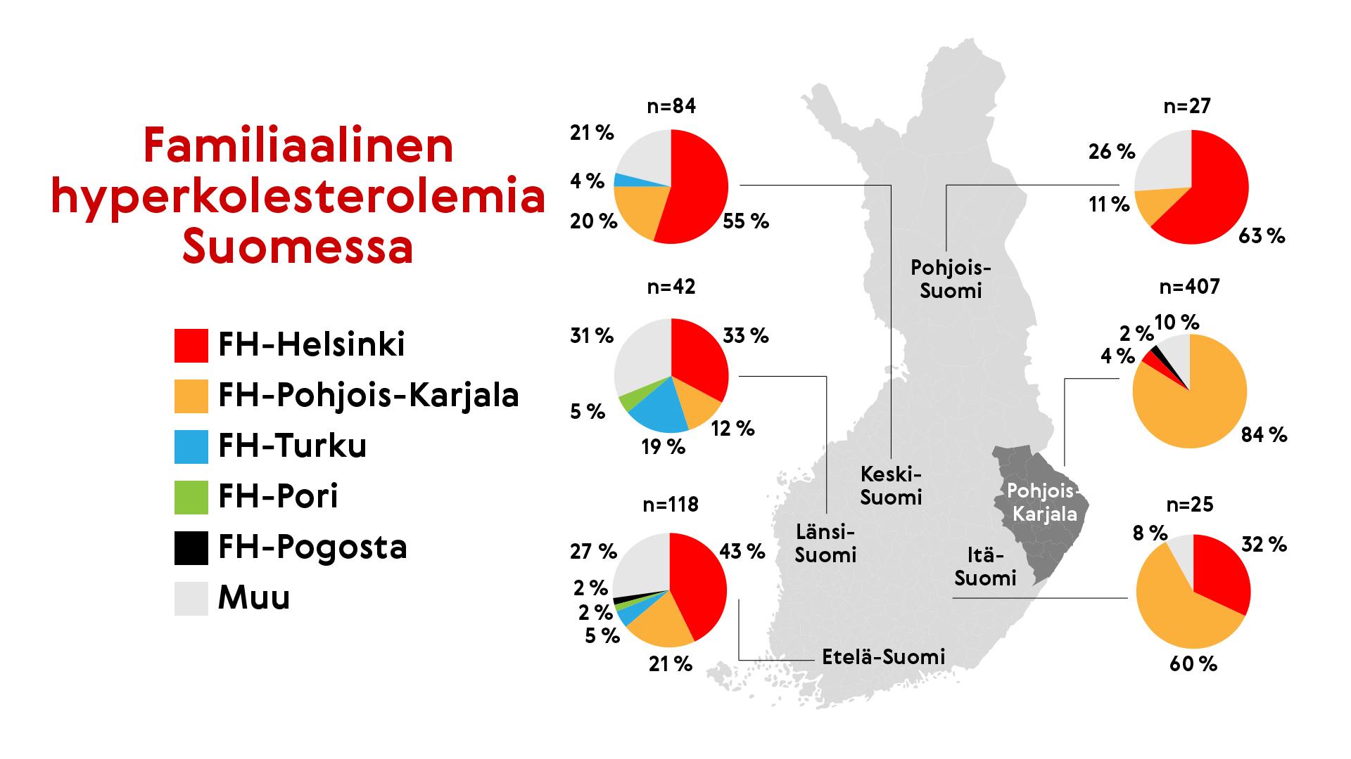 Suomessa esiintyviä FH-mutaatioita on useita.
