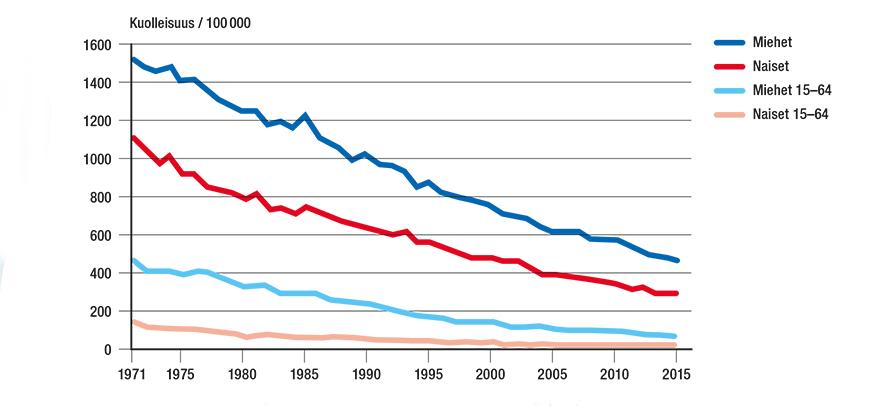 Suomalaisten kuolleisuus verenkiertoelinten sairauksiin vuosina 1971-2015.