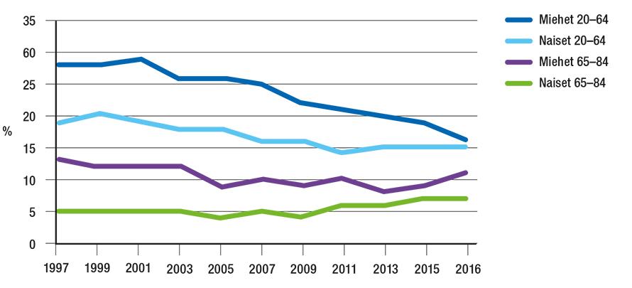Työikäisten ja eläkeikäisten suomalaisten päivittäinen tupakointi vuosina 1997-2016.